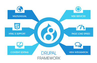drupal web development services in Mumbai