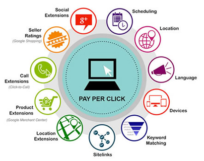 ppc management services in India