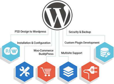 psd to wordpress conversion service in India