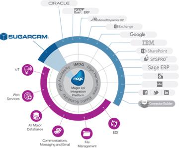 sugarcrm designing services in Mumbai